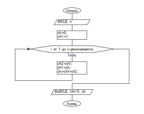 2. Вывести на экран n-ый элемент ряда Фибоначчи.
