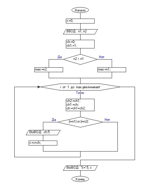 3. Вывести на экран n1-ый и n2-ой элементы ряда Фибоначчи и их сумму.