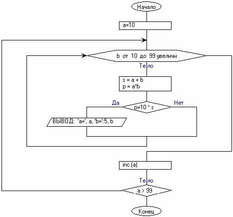 Вариант решения с циклами Repeat и For).  5. Найти количество пар натуральных двузначных чисел а и b...
